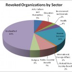 Revoked-Orgs-by-Sector3-150x150