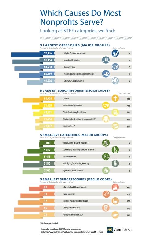 NTEE Infographic