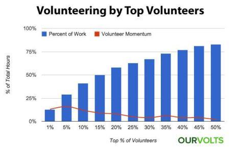 Volunteering by Top Volunteers